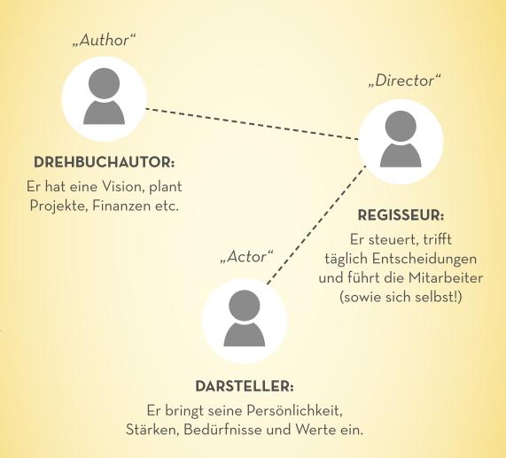 Unternehmer-Coaching